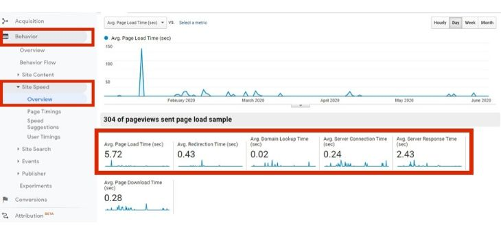 Google Analytics Site speed option with graph & digits