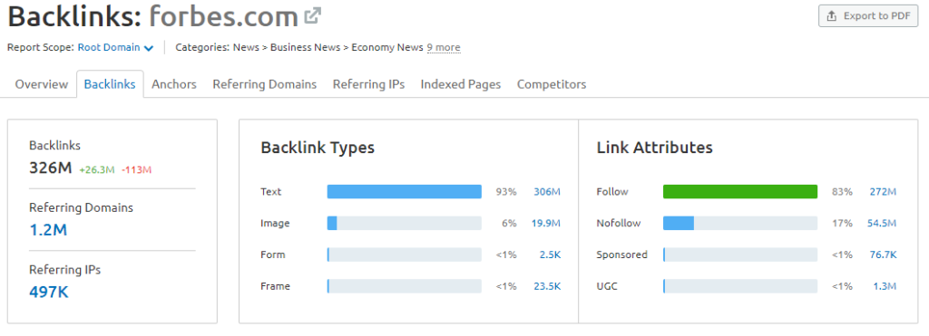 Forbes - Dofollow backlinks ratio