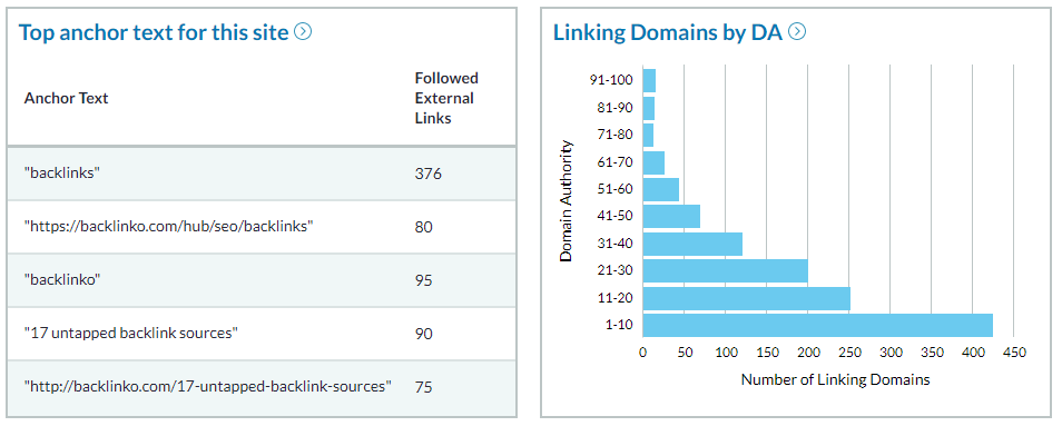 Linking Domains DA - Backlinks